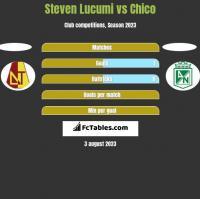 Steven Lucumi vs Chico h2h player stats