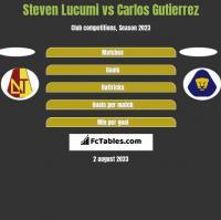 Steven Lucumi vs Carlos Gutierrez h2h player stats
