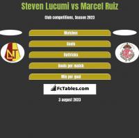 Steven Lucumi vs Marcel Ruiz h2h player stats