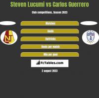 Steven Lucumi vs Carlos Guerrero h2h player stats