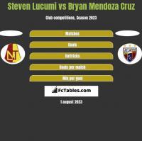 Steven Lucumi vs Bryan Mendoza Cruz h2h player stats