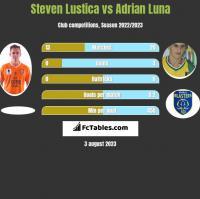 Steven Lustica vs Adrian Luna h2h player stats
