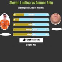 Steven Lustica vs Connor Pain h2h player stats