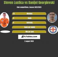 Steven Lustica vs Danijel Georgievski h2h player stats