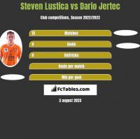 Steven Lustica vs Dario Jertec h2h player stats