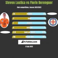 Steven Lustica vs Florin Berenguer h2h player stats