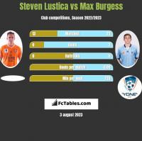 Steven Lustica vs Max Burgess h2h player stats