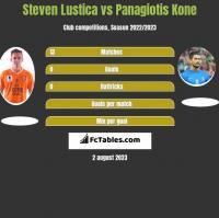 Steven Lustica vs Panagiotis Kone h2h player stats