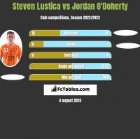 Steven Lustica vs Jordan O'Doherty h2h player stats