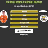 Steven Lustica vs Keanu Baccus h2h player stats