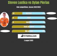 Steven Lustica vs Dylan Pierias h2h player stats