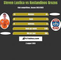 Steven Lustica vs Kostandinos Grozos h2h player stats