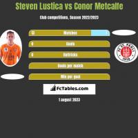 Steven Lustica vs Conor Metcalfe h2h player stats