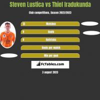 Steven Lustica vs Thiel Iradukunda h2h player stats