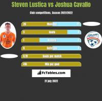 Steven Lustica vs Joshua Cavallo h2h player stats