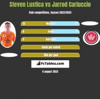 Steven Lustica vs Jarrod Carluccio h2h player stats