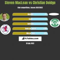 Steven MacLean vs Christian Doidge h2h player stats