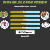 Steven MacLean vs Conor Washington h2h player stats