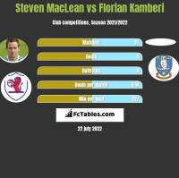 Steven MacLean vs Florian Kamberi h2h player stats