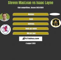 Steven MacLean vs Isaac Layne h2h player stats