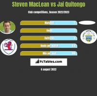 Steven MacLean vs Jai Quitongo h2h player stats