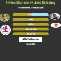 Steven MacLean vs Jake Mulraney h2h player stats