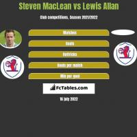Steven MacLean vs Lewis Allan h2h player stats