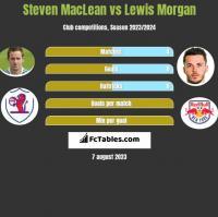 Steven MacLean vs Lewis Morgan h2h player stats