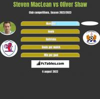 Steven MacLean vs Oliver Shaw h2h player stats