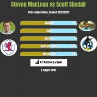 Steven MacLean vs Scott Sinclair h2h player stats