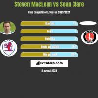 Steven MacLean vs Sean Clare h2h player stats