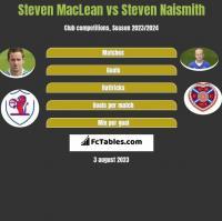 Steven MacLean vs Steven Naismith h2h player stats