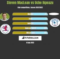 Steven MacLean vs Uche Ikpeazu h2h player stats