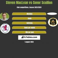 Steven MacLean vs Conor Scullion h2h player stats