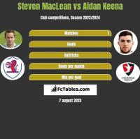 Steven MacLean vs Aidan Keena h2h player stats