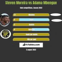 Steven Moreira vs Adama Mbengue h2h player stats