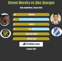 Steven Moreira vs Alec Georgen h2h player stats