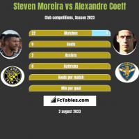 Steven Moreira vs Alexandre Coeff h2h player stats