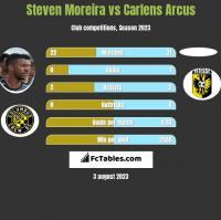 Steven Moreira vs Carlens Arcus h2h player stats