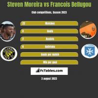 Steven Moreira vs Francois Bellugou h2h player stats