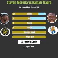 Steven Moreira vs Hamari Traore h2h player stats