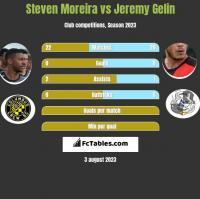 Steven Moreira vs Jeremy Gelin h2h player stats
