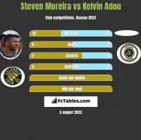 Steven Moreira vs Kelvin Adou h2h player stats