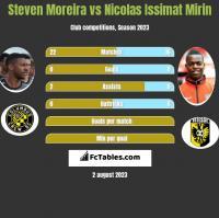 Steven Moreira vs Nicolas Issimat Mirin h2h player stats