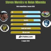 Steven Moreira vs Nolan Mbemba h2h player stats