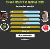 Steven Moreira vs Thomas Foket h2h player stats