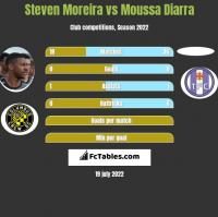 Steven Moreira vs Moussa Diarra h2h player stats
