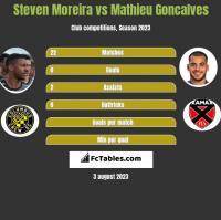 Steven Moreira vs Mathieu Goncalves h2h player stats