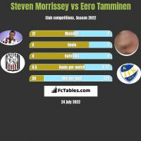 Steven Morrissey vs Eero Tamminen h2h player stats