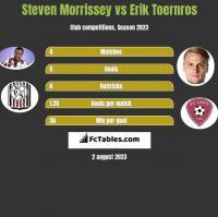 Steven Morrissey vs Erik Toernros h2h player stats